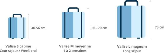 dimension de valise