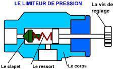 limiteur de pression